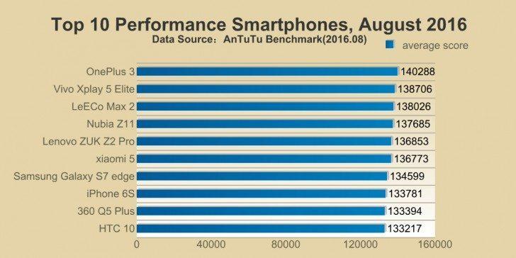 top-10-smartphones-august-antutu