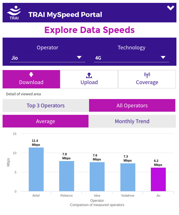 trai-myspeed-download-speed-october-2016