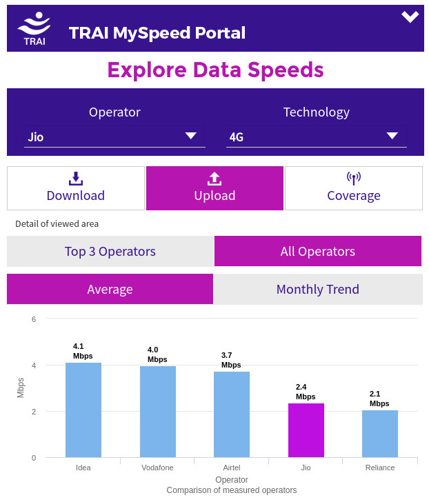 trai-myspeed-upload-speed-october-2016