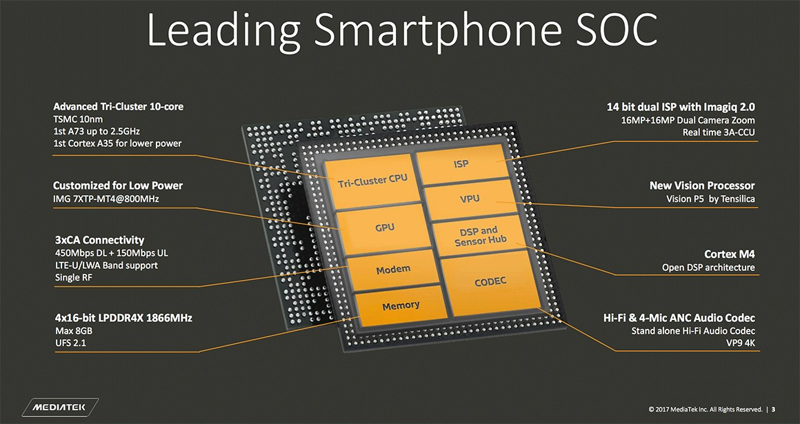 MediaTek_Helio_X30-Diagram